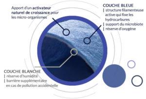 Clean 4 O' solution drainante de dépollution des eaux de ruissellement