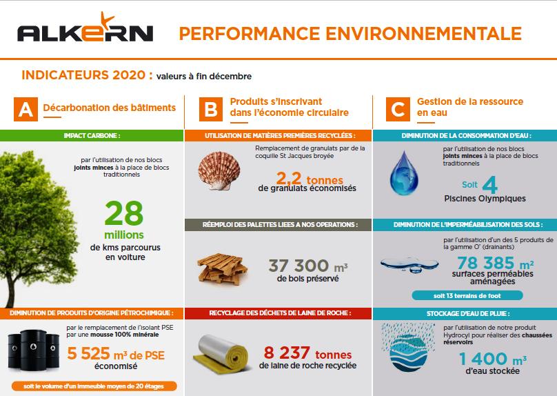 Performance environnementale